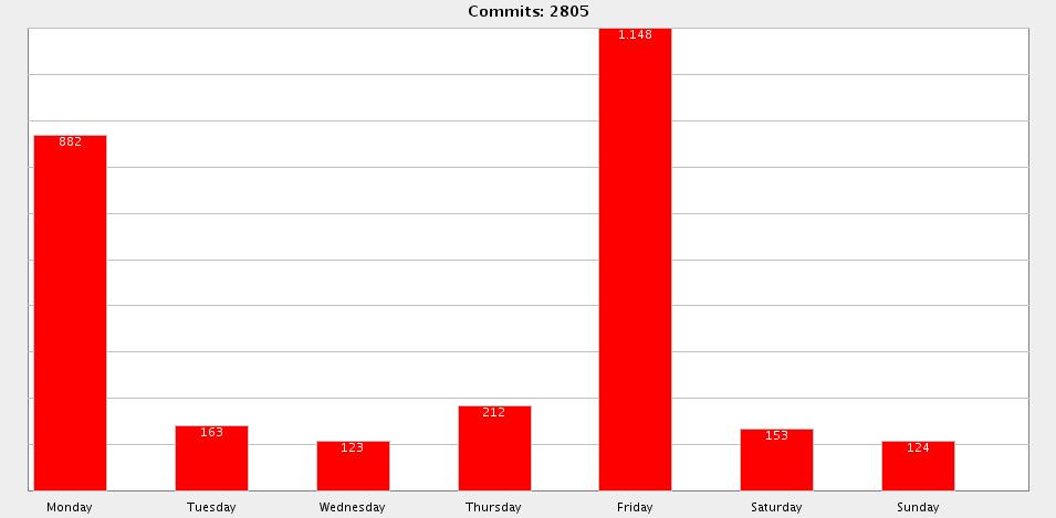 SVN Report 2008-02-11 15:52:41